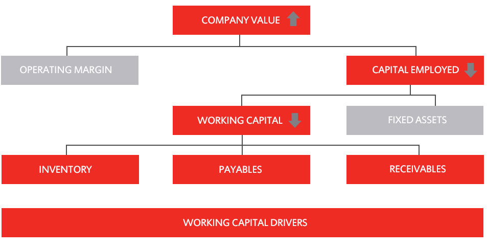 WORKING-CAPITAL-MANAGEMENT